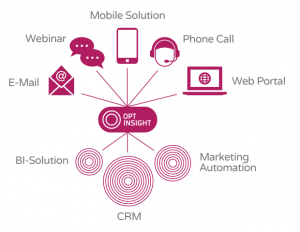 opt insight multi channel