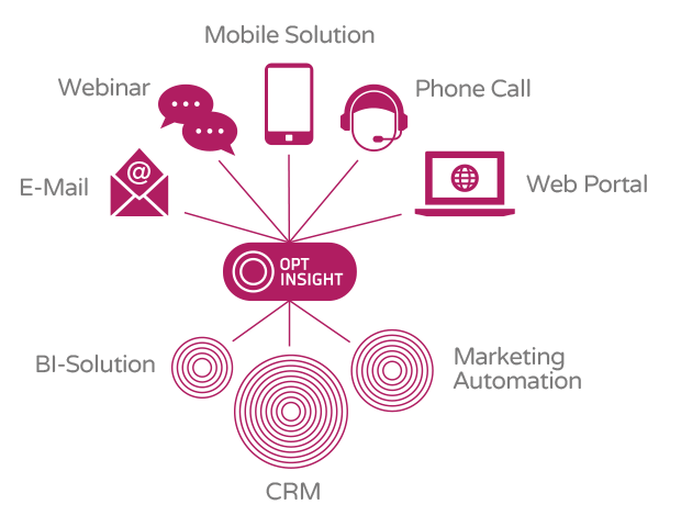 Customer data Opt-in Collecting data